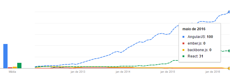 AngularJS no Google Trends