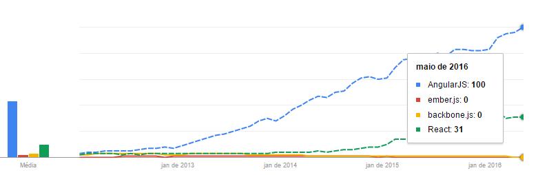 AngularJS no Google Trends